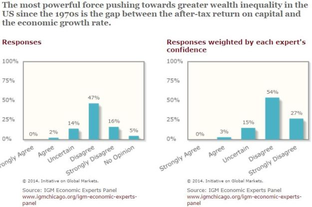 IGM Economic Experts 2014 Inequality and r versus g