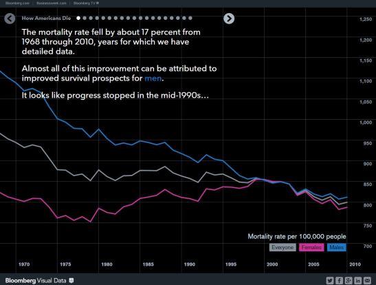Bloomberg 2014 How Do Americans Die
