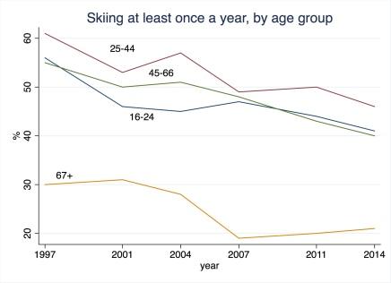 skiing1997_2014